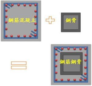 房屋結構差異-圖片3